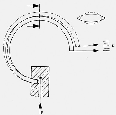 How-does-a-bourdon-tube-pressure-gauge-works
